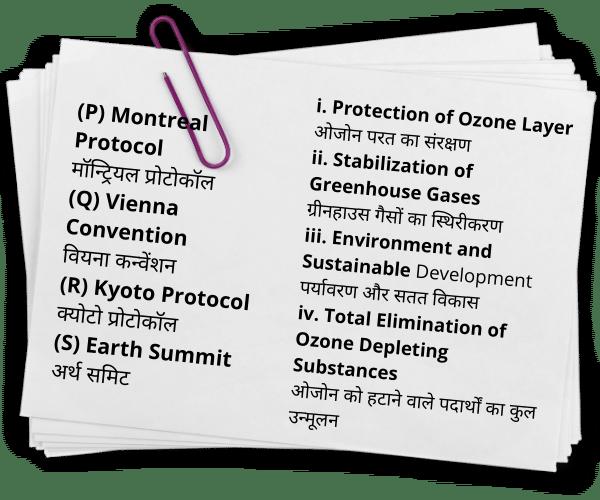Match the items given in column I and II कॉलम I और II में दी गई वस्तुओं का मिलान करें Column-I कॉलम-I (P) Montreal Protocol मॉन्ट्रियल प्रोटोकॉल (Q) Vienna Convention वियना कन्वेंशन (R) Kyoto Protocol क्योटो प्रोटोकॉल (S) Earth Summit अर्थ समिट Column-II i. Protection of Ozone Layer ओजोन परत का संरक्षण ii. Stabilization of Greenhouse Gases ग्रीनहाउस गैसों का स्थिरीकरण iii. Environment and Sustainable Development पर्यावरण और सतत विकास iv. Total Elimination of Ozone Depleting Substances ओजोन को हटाने वाले पदार्थों का कुल उन्मूलन Match the above: उपरोक्त मिलान करें: