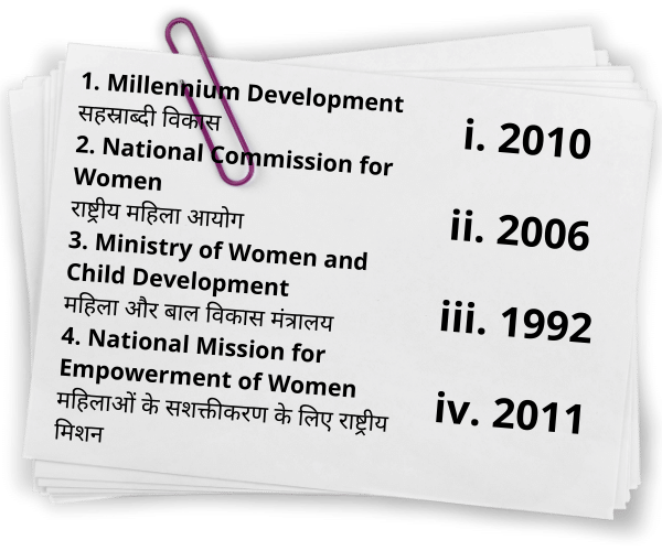 Match List-I and List-II and identify the correct answer from the codes given below: सूची- I और सूची- II का मिलान करें और नीचे दिए गए कोड से सही उत्तर की पहचान करें: List-I (Events) सूची- I (घटनाएँ) I. Millennium Development सहस्राब्दी विकास II. National Commission for Women राष्ट्रीय महिला आयोग III. Ministry of Women and Child Development महिला और बाल विकास मंत्रालय IV. National Mission for Empowerment of Women महिलाओं के सशक्तीकरण के लिए राष्ट्रीय मिशन List-II (Year) सूची- II (वर्ष) i. 2010 ii. 2006 iii. 1992 iv. 2011