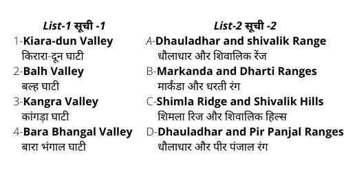 Match List-1 and List-2 and select the correct answer from the codes given below? सूची -1 और सूची -2 का मिलान करें और नीचे दिए गए कूटों में से सही उत्तर का चयन करें? List-1 सूची -1 Kiara-dun Valley किरारा-दून घाटी Balh Valley बल्ह घाटी Kangra Valley कांगड़ा घाटी Bara Bhangal Valley बारा भंगाल घाटी List-2 सूची -2 Dhauladhar and shivalik Range धौलाधार और शिवालिक रेंज Markanda and Dharti Ranges मार्कंडा और धरती रंग Shimla Ridge and Shivalik Hills शिमला रिज और शिवालिक हिल्स Dhauladhar and Pir Panjal Ranges धौलाधार और पीर पंजाल रंग